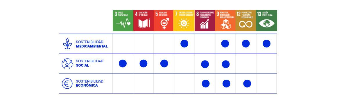 Matriz. Impacto de los ODS en los tres pilares clave de la sostenibilidad
