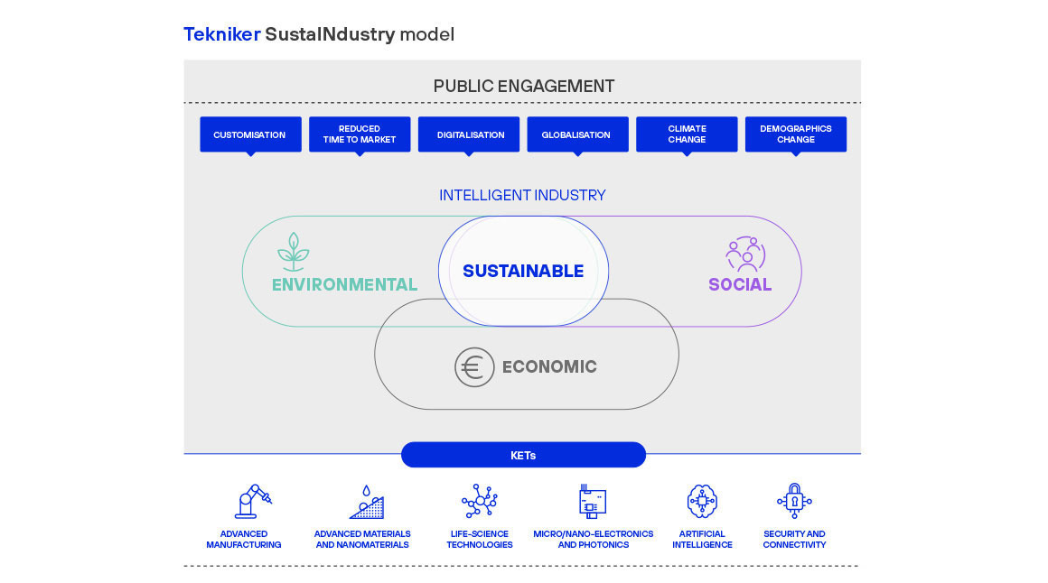 Gráfica. Modelo Tekniker SustaINdustry de Industria Inteligente y Sostenible